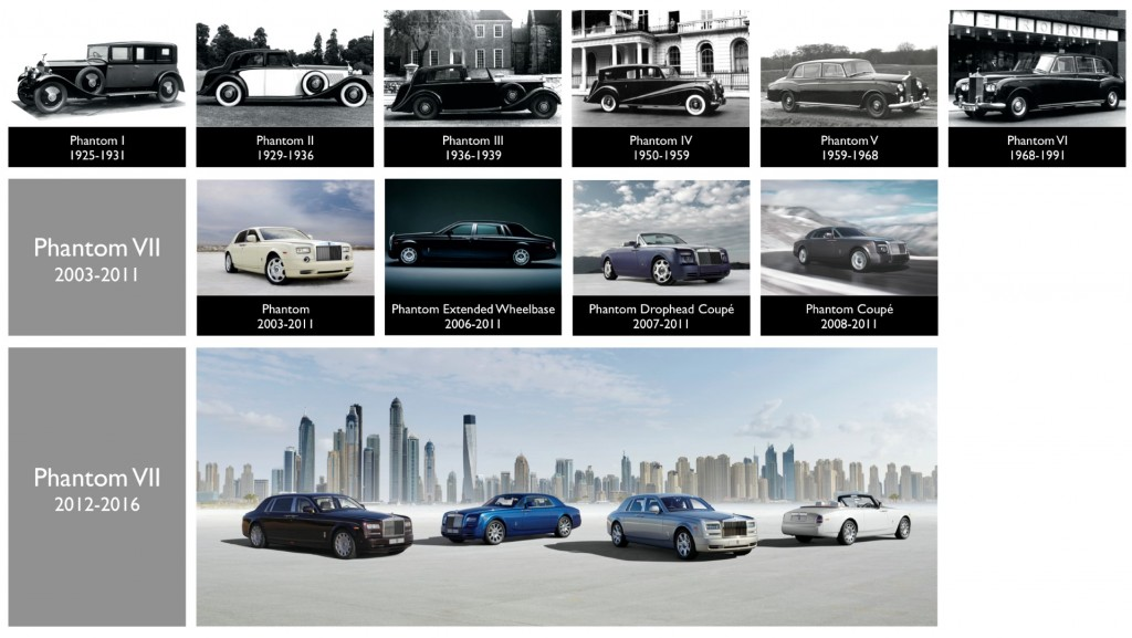 THE ROLLS-ROYCE PHANTOM TIMELINE (Large)